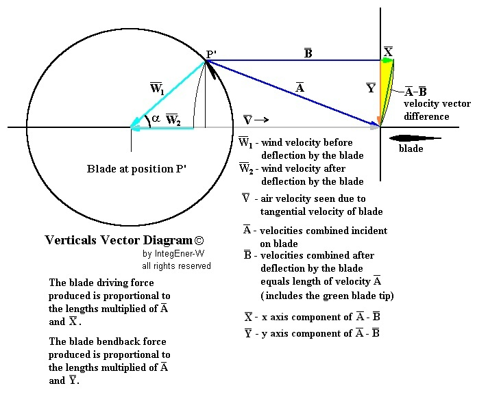 Deflectiontheorypage1 descriptions of the various vectors may be found respectively in the vector diagrams above and below ccuart Choice Image